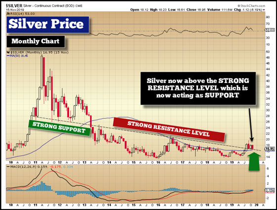 Silver Price Resistance Report - November 15, 2019 (Monthly Chart)