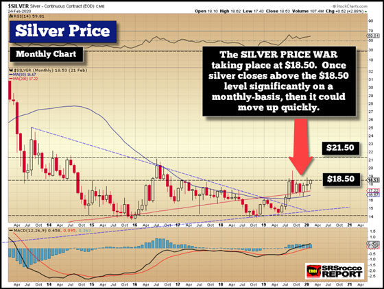 Silver Price - Feburary 24, 2020 (Monthly Chart)