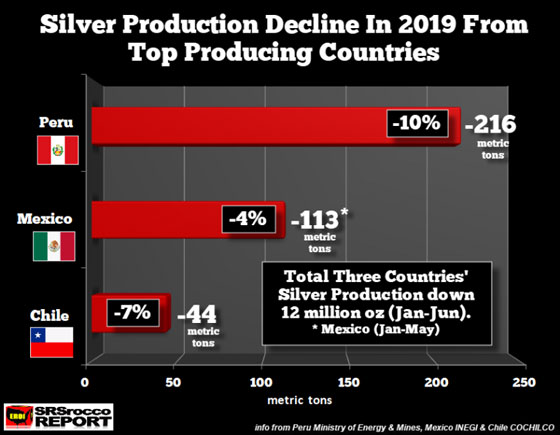 Silver Production Decline In 2019 From Top Producing Countries