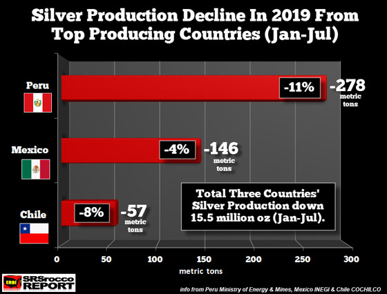 Silver Production Decline in 2019 from Top Producing Countries (Jan-July)