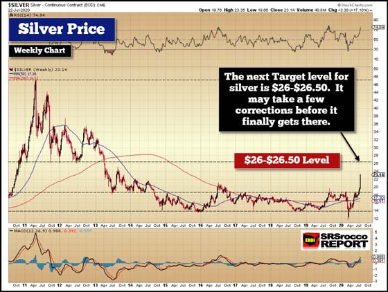 Silver Weekly Chart (July 22, 2020)