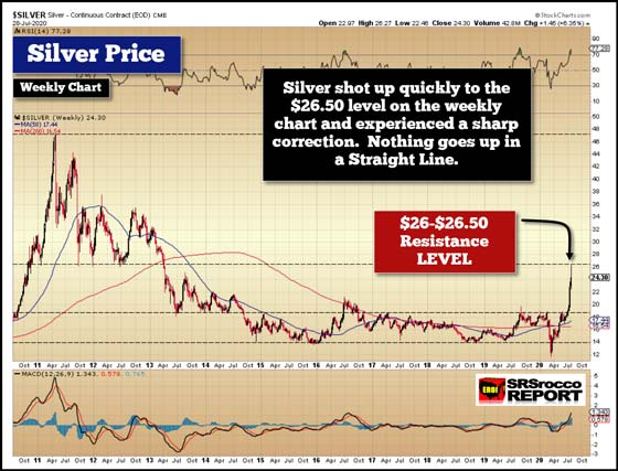 Silver Weekly Chart (July 28, 2020)