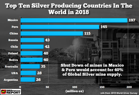 Top 10 Silver Producing Countries in the World in 2018