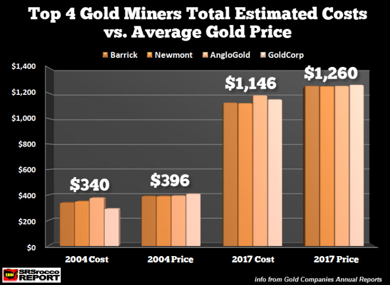 Top 4 Gold Miners Total Estimated Costs vs Average Gold Price