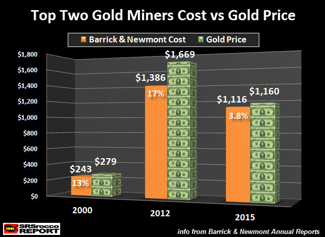 Top Two Gold Miners Cost Vs Gold Price