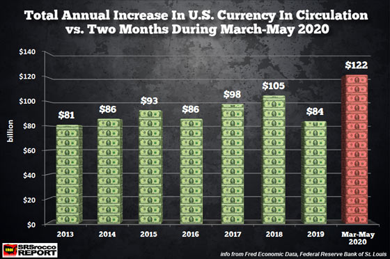 Total Annual Increase U.S. Currency in Circulation vs March-May 2020
