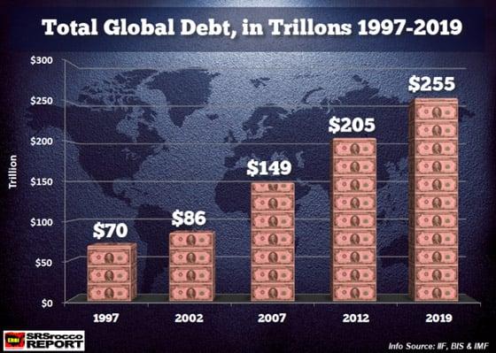 Total Global Debt (1997-2019)