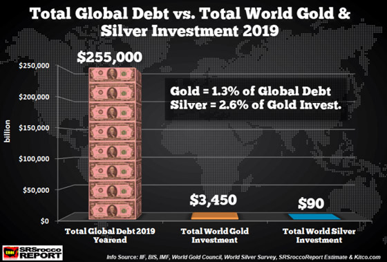 Total Global Debt vs World Global Silver Investment 2019