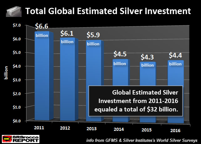 Total Global Estimated Silver Investment