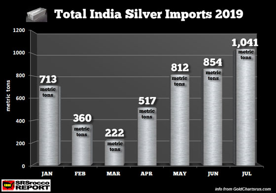 Total India Silver Imports 2019