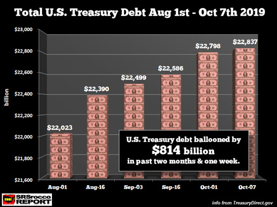 Total U.S. Treasury Debt Aug 1st - Oct 7th 2019