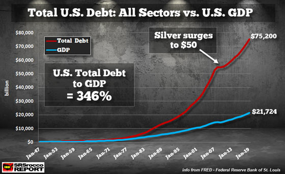 Total U.S. Debt: All Sectors vs. U.S. GDP
