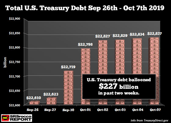 Total U.S. Treasury Debt Sept 26th - Oct 7th 2019