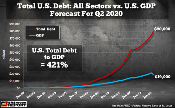 Total U.S. Debt: All Sectors vs. U.S. GDP Forecast for Q2 2020