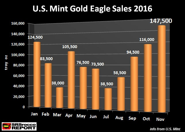 US Mint Gold Eagle Sales 2016