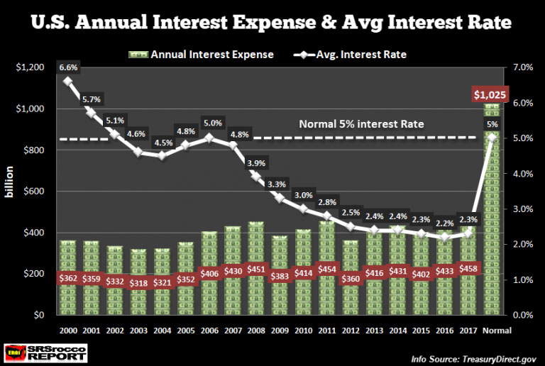 US Annual Interest Expense Avg Interet Rate