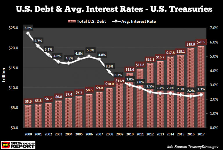 U.S. Debt & Avg. Interest Rates - U.S. Treasuries