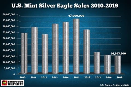 U.S. Mint Silver Eagle Sales 2010-2019