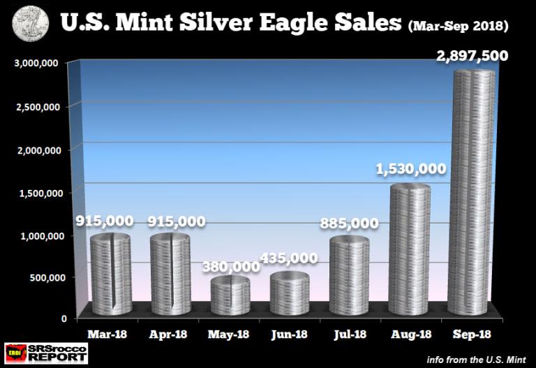 US Mint Silver Eagle Sales September 2018