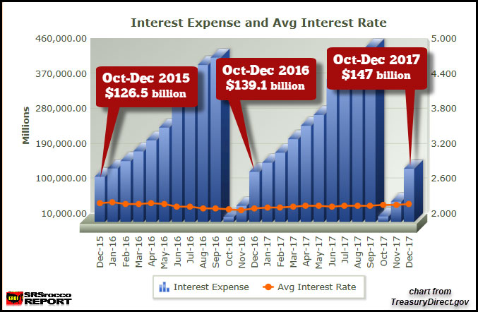 US oct dec 2015 2017 interest expense