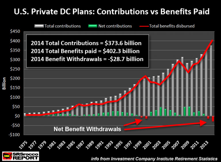 U.S. Private DC Plans: Contributions vs Benefits Paid