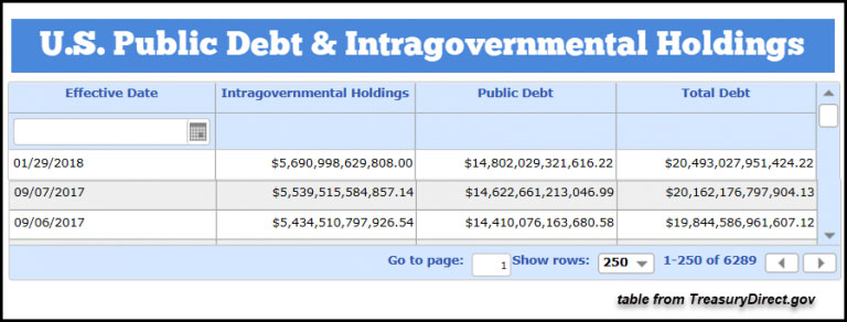 US Public Debt Intragovernmental Holdings Jan29 2018
