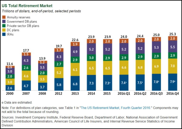 US Total Retirement Market