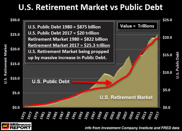U.S. Retirement Market vs Public Debt