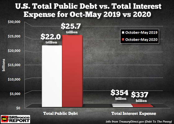 U.S. Total Public Debt vs. Total Interest Expense for Oct-May 2019 vs 2020