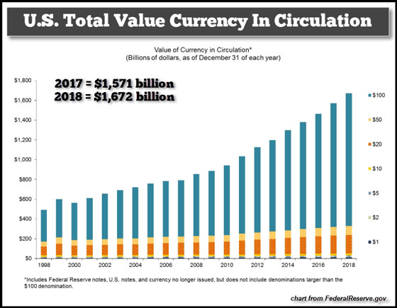 U.S. Total Value Currency in Circulation