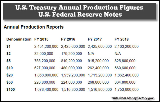 U.S. Treasury Annual Production Figures U.S. Federal Reserve Notes