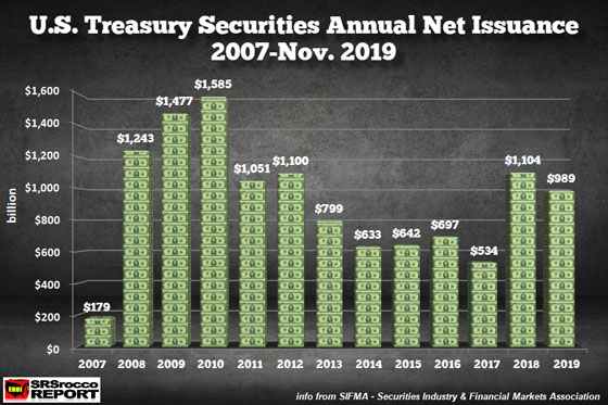 U.S. Treasury Securities Annual Net Issuance 2007-Nov.2019
