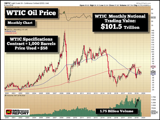 WTIC Oil Price - September 9, 2019 (Monthly Chart)