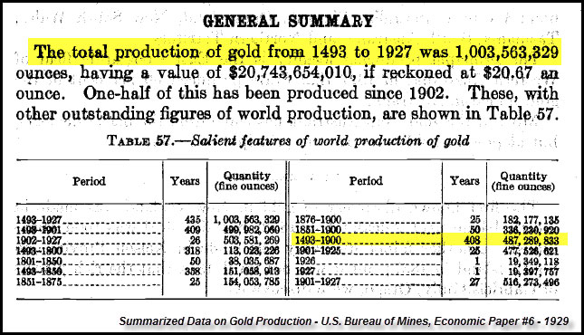 Summarized Data on Gold Production
