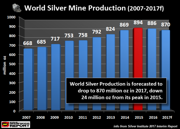 World Silver Mine Production (2007-2017f)