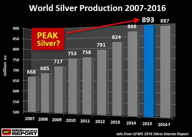 World Silver Production 2007 2016