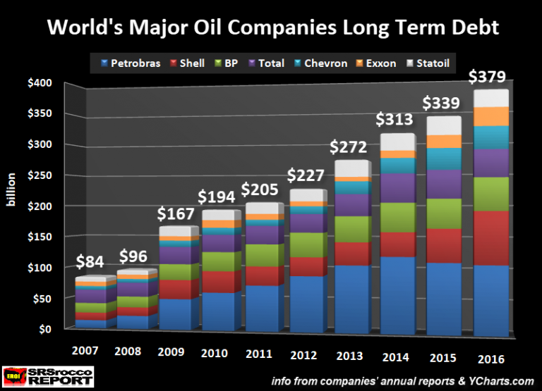 World's Major Oil Companies Long Term Debt