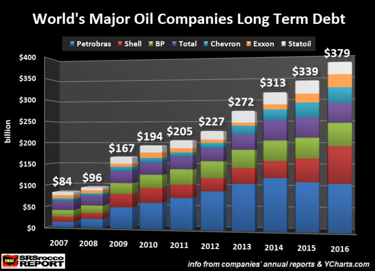 World's Major Oil Companies Long Term Debt