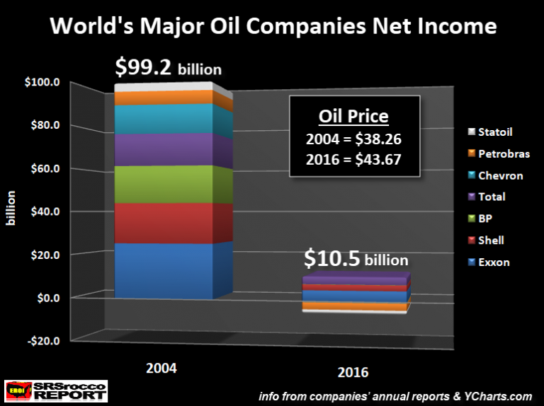 World's Major Oil Companies Net Income
