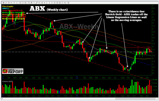 ABX (Weekly Chart)