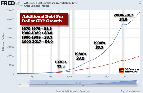 FRED: Additional Debt Per Dollar GDP Growth