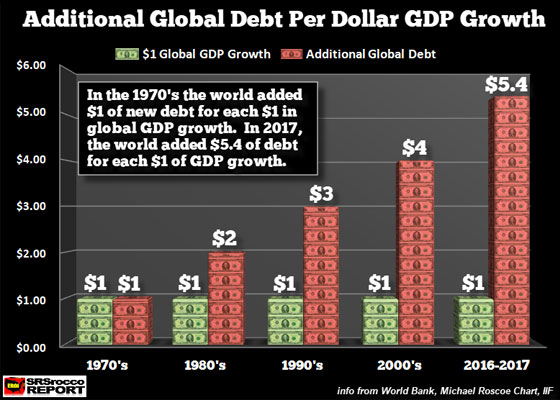 Additional Global Debt Per Dollar GDP Growth