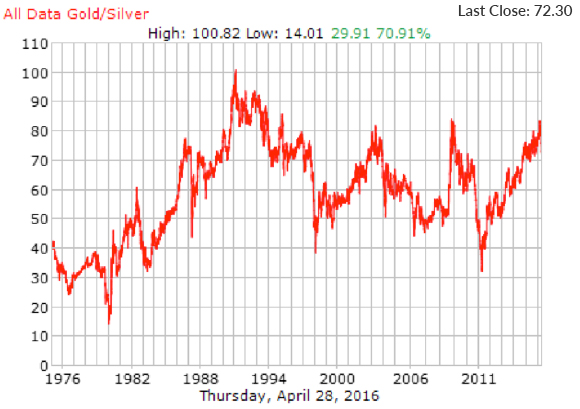 All Gold/Silver Highs and Lows