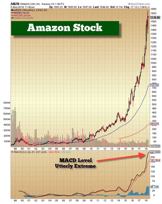 Amazon Stock - May 3, 2018 (Chart)