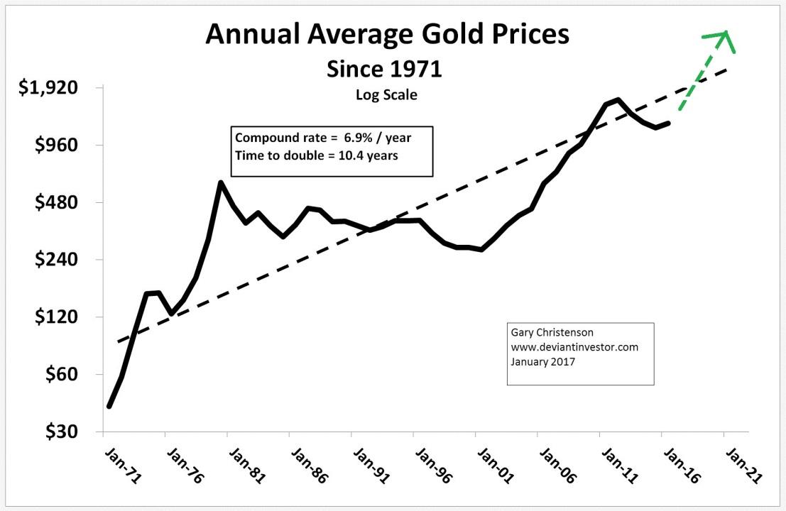 Annual Average Gold Price