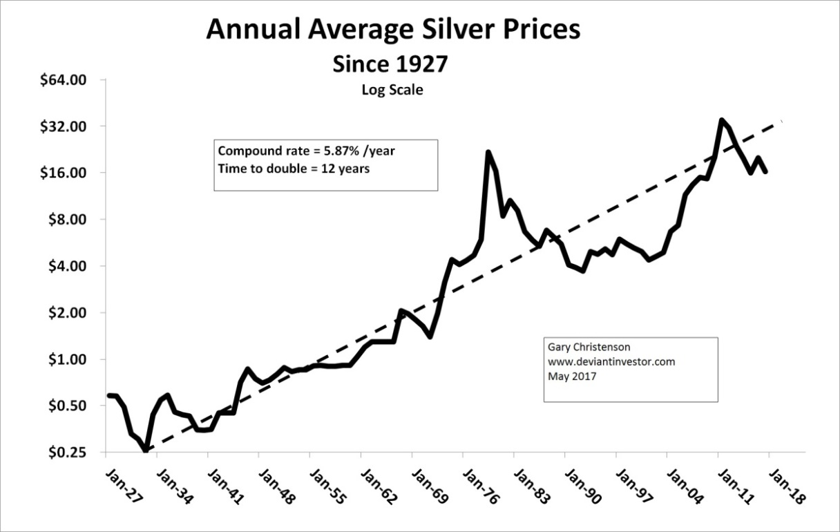 Annual Average Silver Graph
