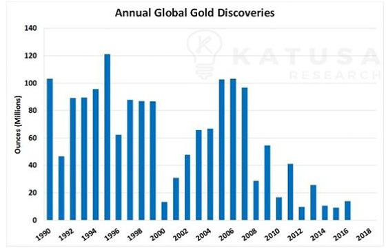Annual Global Gold Discoveries