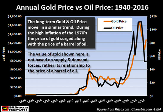 Annual Gold Price Vs. Oil Price: 1940-2016