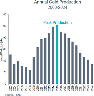 Annual Gold Production (2003-2024)