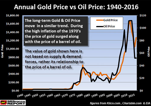 Annual Gold Price vs Oil Price: 1940-2016